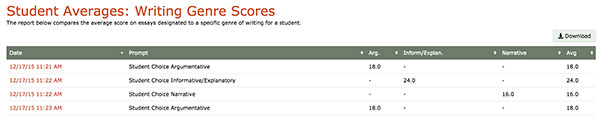 Student Average: Writing Genre Score